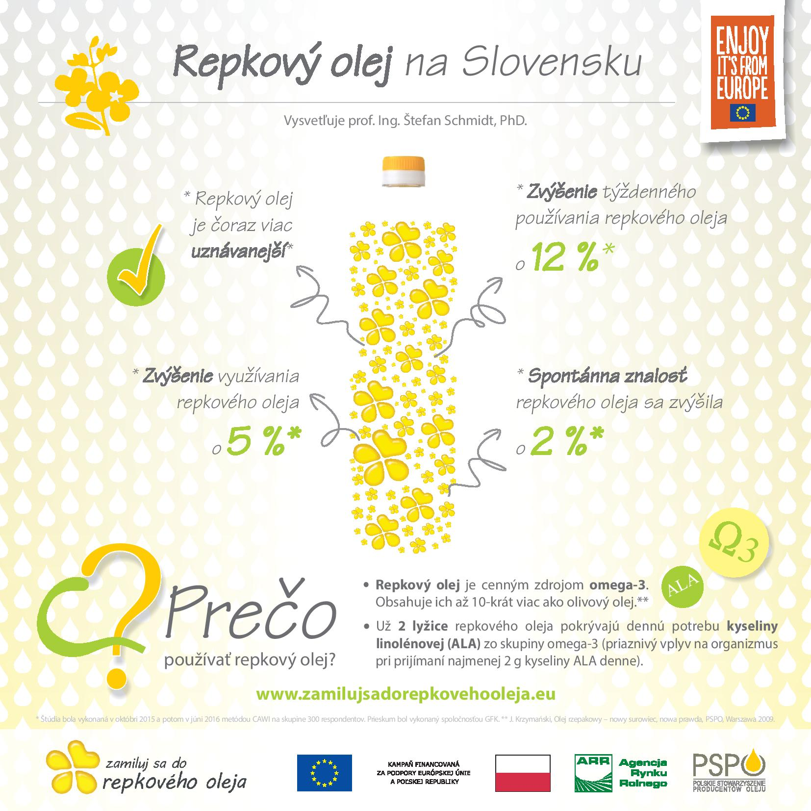 INFOGRAFIKA repkovy olej na Slovensku-page-001